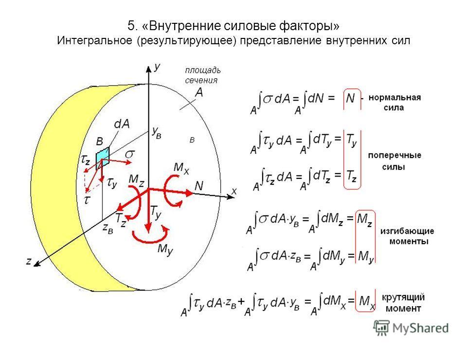 5. «Внутренние силовые факторы» Интегральное (результирующее) представление внутренних сил