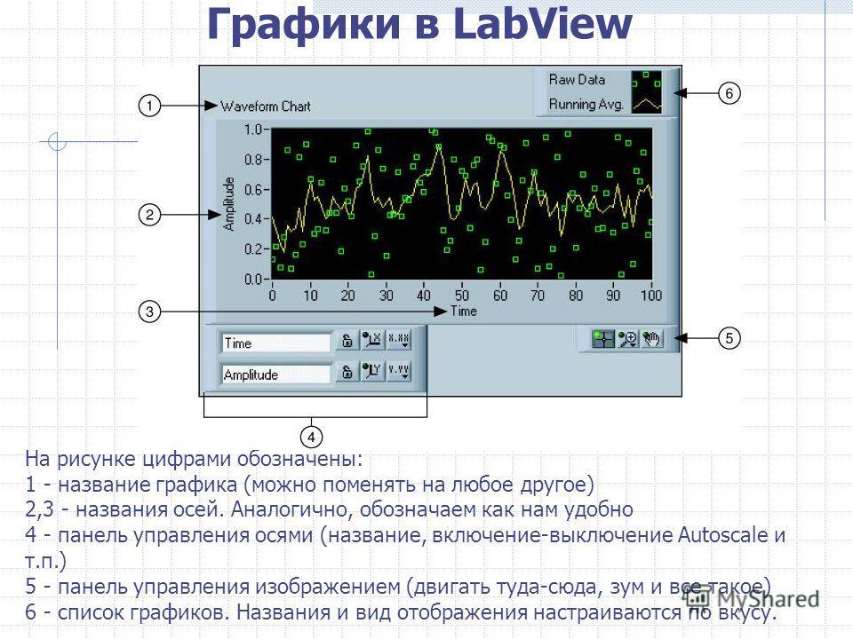 Графики в LabView На рисунке цифрами обозначены: 1 - название графика (можно поменять на любое другое) 2,3 - названия осей. Аналогично, обозначаем как нам удобно 4 - панель управления осями (название, включение-выключение Autoscale и т.п.) 5 - панель