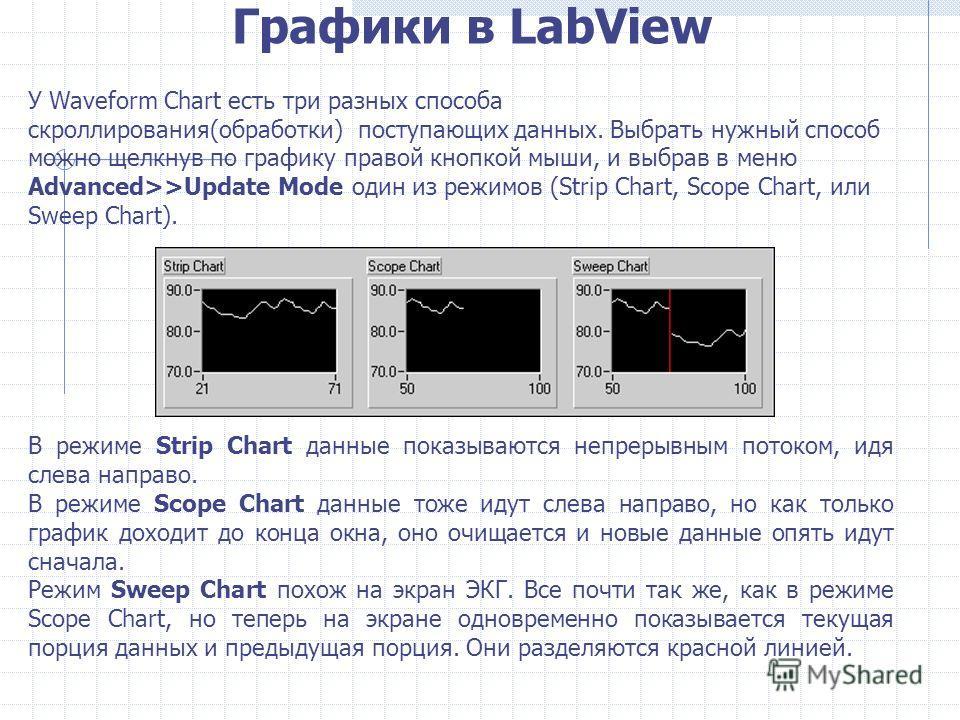 Графики в LabView У Waveform Chart есть три разных способа скроллирования(обработки) поступающих данных. Выбрать нужный способ можно щелкнув по графику правой кнопкой мыши, и выбрав в меню Advanced>>Update Mode один из режимов (Strip Chart, Scope Cha