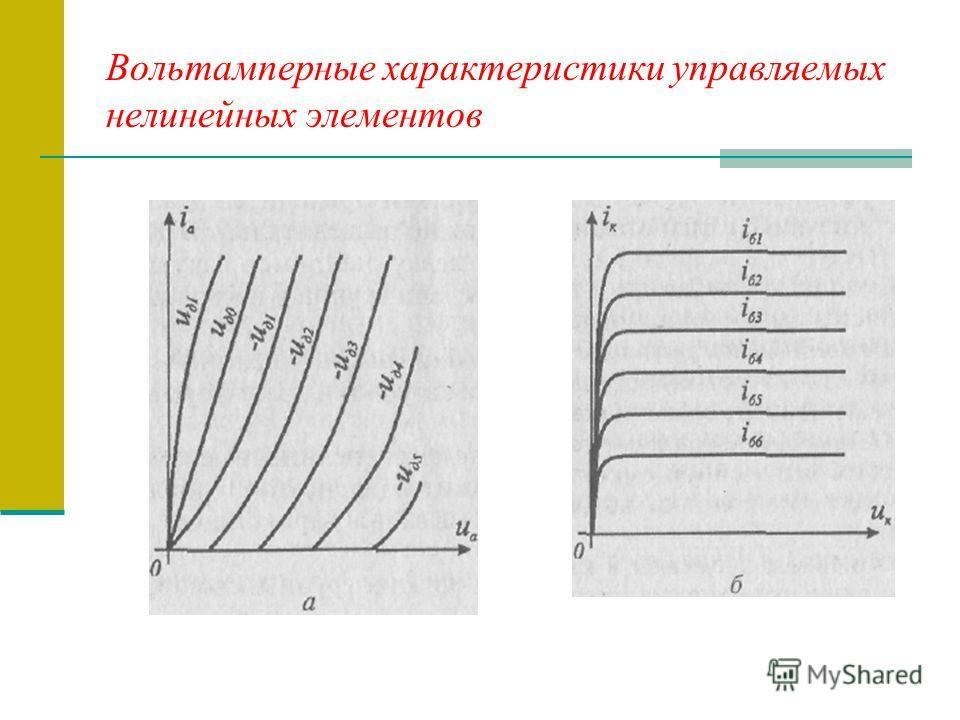 Вольтамперные характеристики управляемых нелинейных элементов
