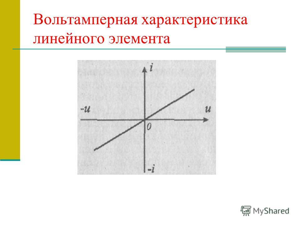 Вольтамперная характеристика линейного элемента