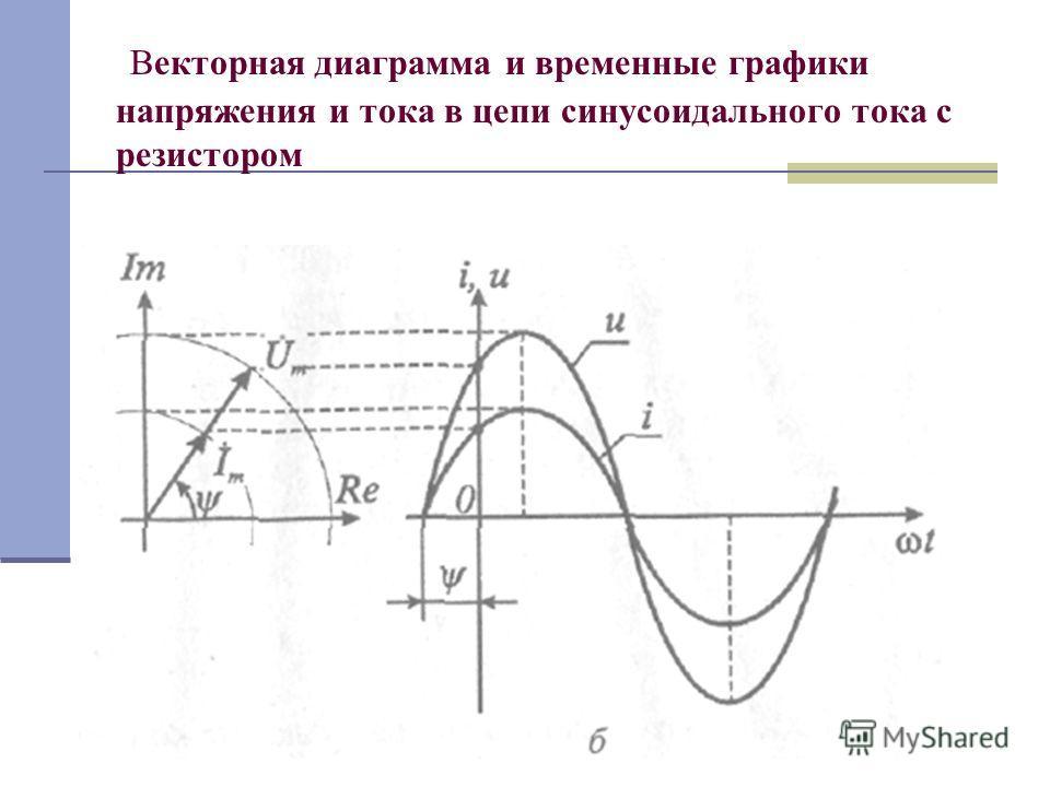 Векторная диаграмма и временные графики напряжения и тока в цепи синусоидального тока с резистором
