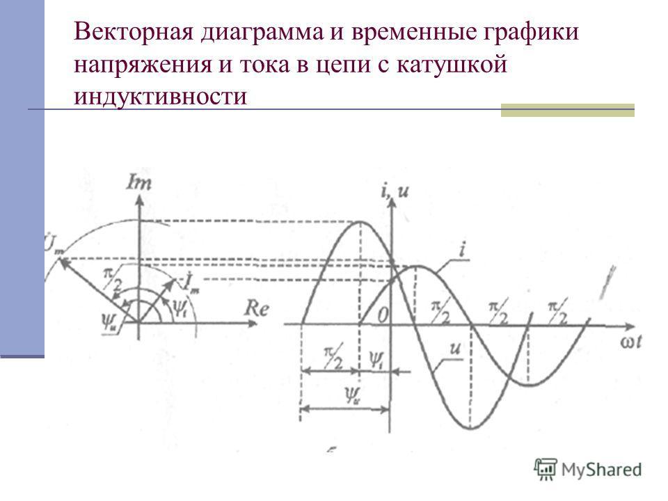 Векторная диаграмма и временные графики напряжения и тока в цепи с катушкой индуктивности