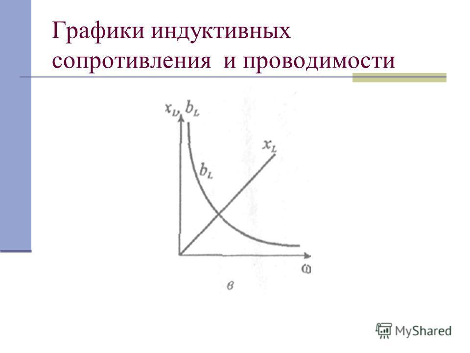 Графики индуктивных сопротивления и проводимости