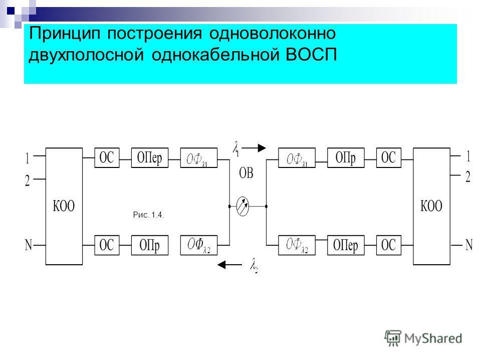 Принцип построения одноволоконно двухполосной однокабельной ВОСП Рис. 1.4.
