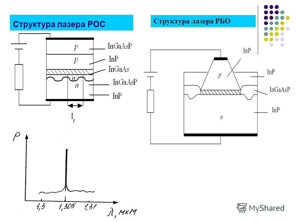 Структура лазера РОС Структура лазера РБО