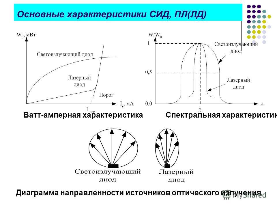 Основные характеристики СИД, ПЛ(ЛД) Ватт-амперная характеристика Спектральная характеристика Диаграмма направленности источников оптического излучения