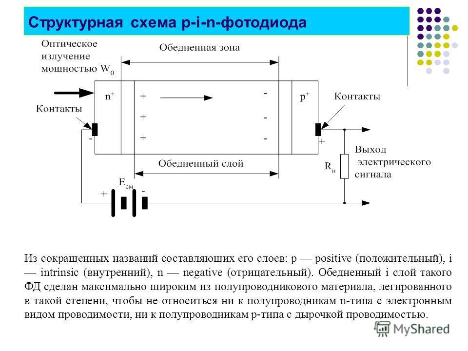 Структурная схема p-i-n-фотодиода Из сокращенных названий составляющих его слоев: р positive (положительный), i intrinsic (внутренний), n negative (отрицательный). Обедненный i слой такого ФД сделан максимально широким из полупроводникового материала
