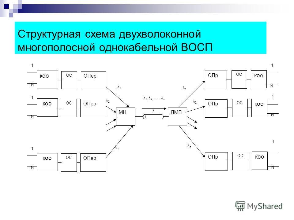 Структурная схема двухволоконной многополосной однокабельной ВОСП МП ДМП λ 1 ОС ОПер N коо ОС ОПр ко О N 1 1 ОС ОПер N коо 1 ОС ОПер N коо ОС ОПр коо N 1 ОС ОПр коо N 1 λ 1, λ 2, …….. λ n λ1λ1 λ2λ2 λ n λnλn λ1λ1 λ2λ2