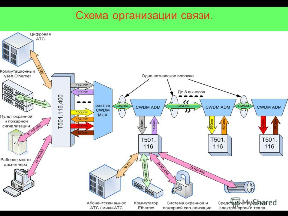 Схема организации связи.