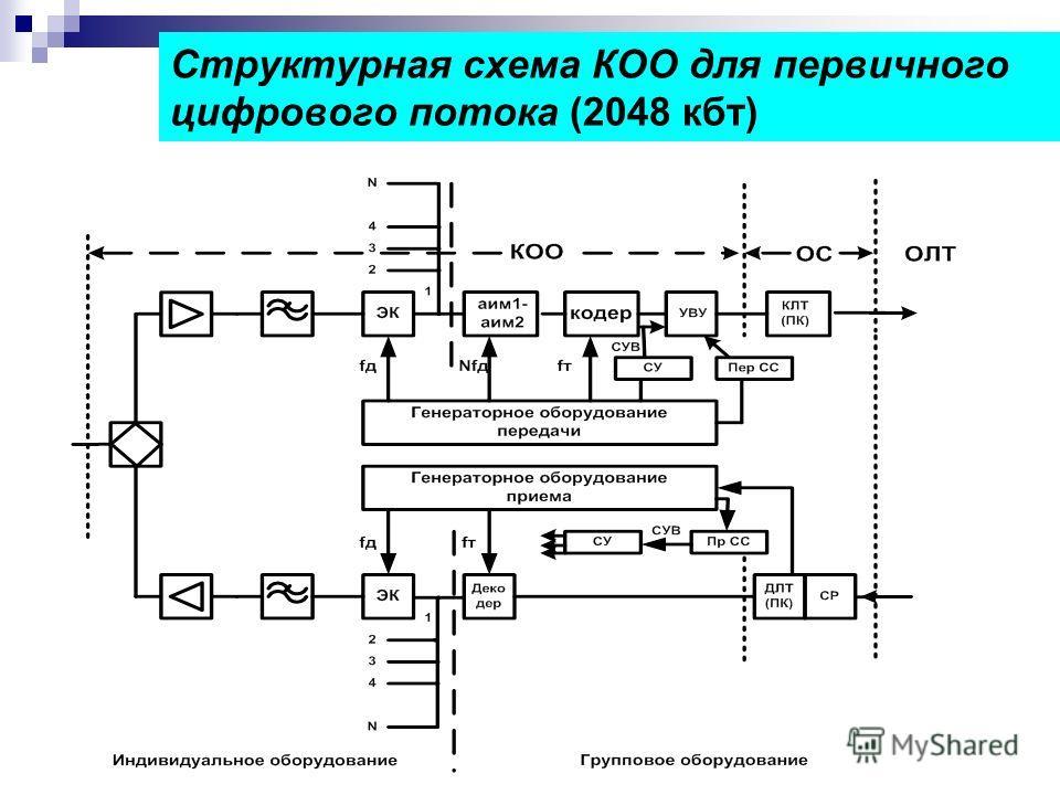 Структурная схема КОО для первичного цифрового потока (2048 кбт)