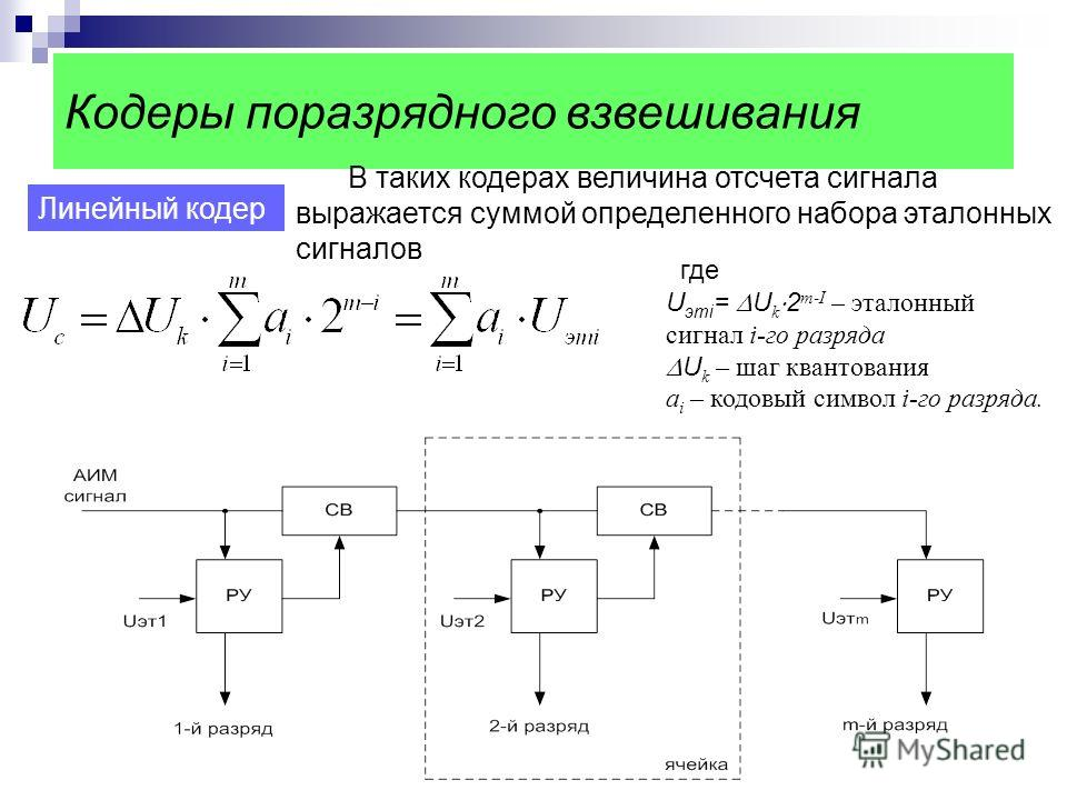 Кодеры поразрядного взвешивания Линейный кодер В таких кодерах величина отсчета сигнала выражается суммой определенного набора эталонных сигналов где U этi = U k 2 m-I – эталонный сигнал i-го разряда U k – шаг квантования a i – кодовый символ i-го ра
