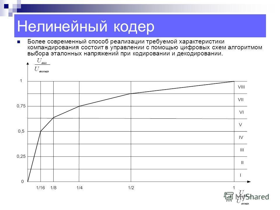 Нелинейный кодер Более современный способ реализации требуемой характеристики компандирования состоит в управлении с помощью цифровых схем алгоритмом выбора эталонных напряжений при кодировании и декодировании.