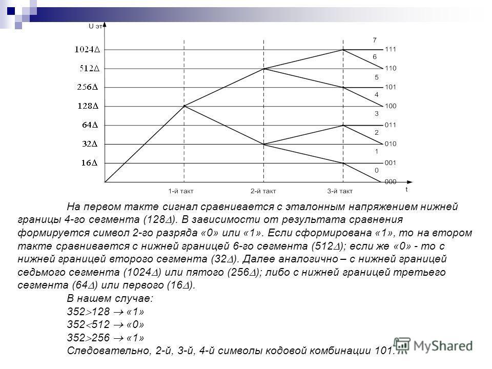 На первом такте сигнал сравнивается с эталонным напряжением нижней границы 4-го сегмента (128 ). В зависимости от результата сравнения формируется символ 2-го разряда «0» или «1». Если сформирована «1», то на втором такте сравнивается с нижней границ