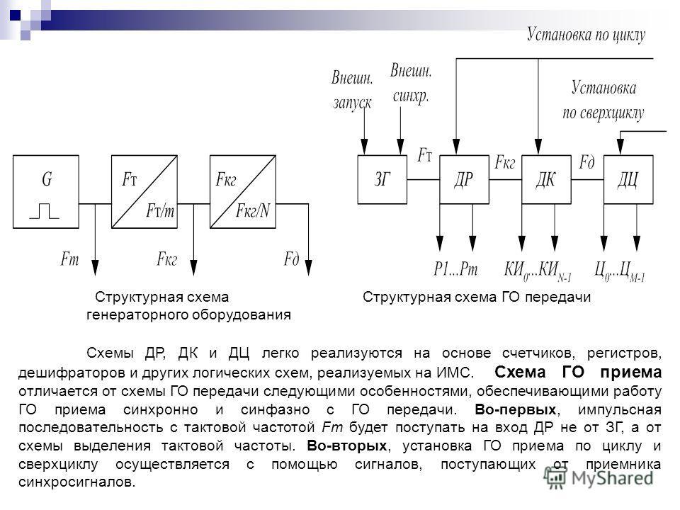 Структурная схема Структурная схема ГО передачи генераторного оборудования Схемы ДР, ДК и ДЦ легко реализуются на основе счетчиков, регистров, дешифраторов и других логических схем, реализуемых на ИМС. Схема ГО приема отличается от схемы ГО передачи