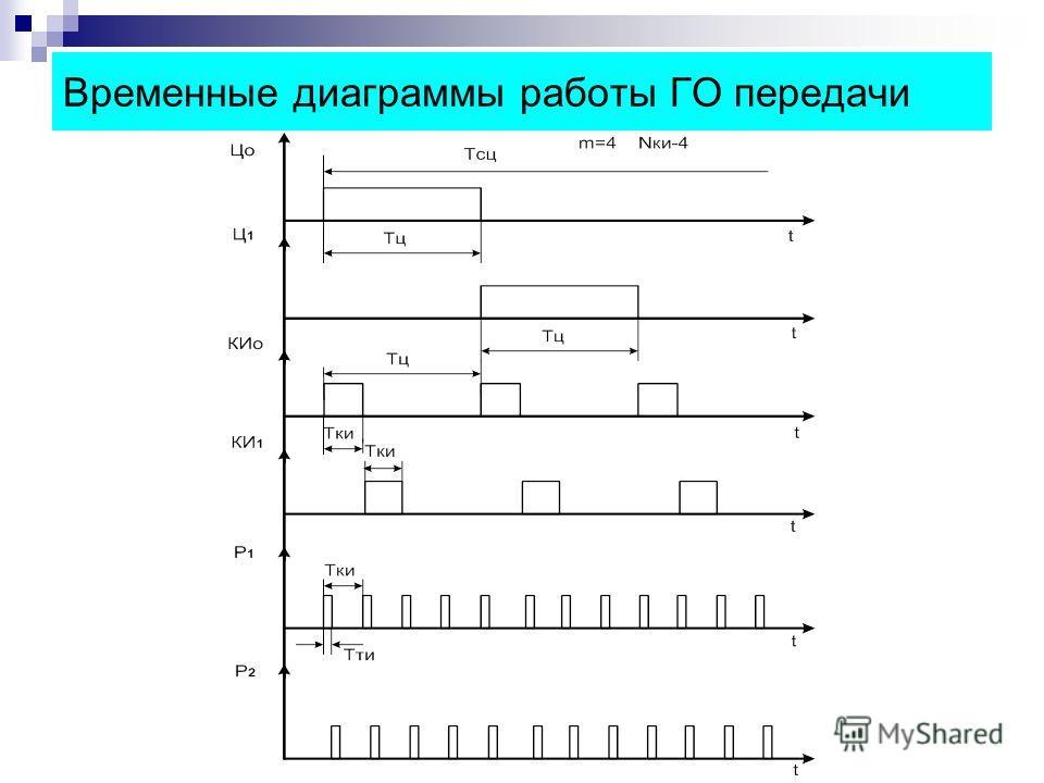 Временные диаграммы работы ГО передачи