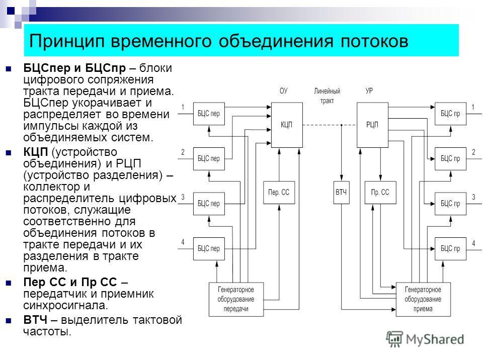БЦСпер и БЦСпр – блоки цифрового сопряжения тракта передачи и приема. БЦСпер укорачивает и распределяет во времени импульсы каждой из объединяемых систем. КЦП (устройство объединения) и РЦП (устройство разделения) – коллектор и распределитель цифровы