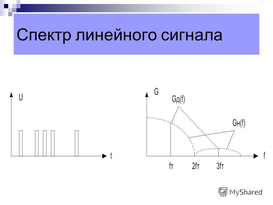 Спектр линейного сигнала