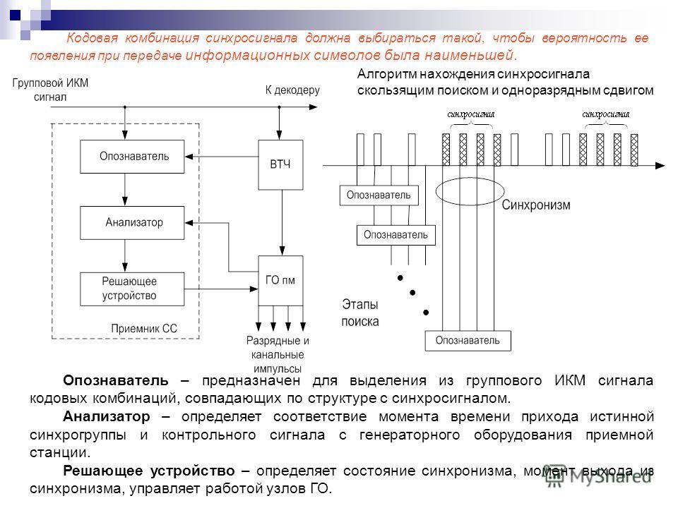 Кодовая комбинация синхросигнала должна выбираться такой, чтобы вероятность ее появления при передаче информационных символов была наименьшей. Алгоритм нахождения синхросигнала скользящим поиском и одноразрядным сдвигом Опознаватель – предназначен дл