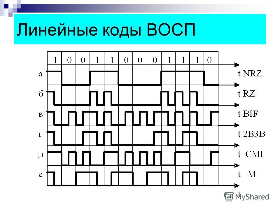 Линейные коды ВОСП