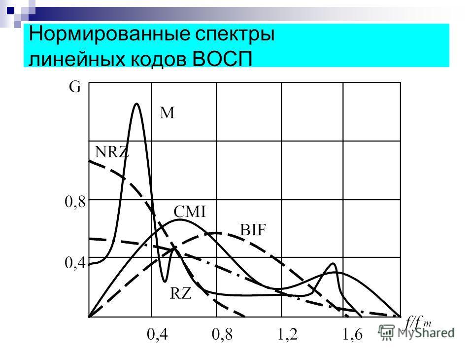 Нормированные спектры линейных кодов ВОСП