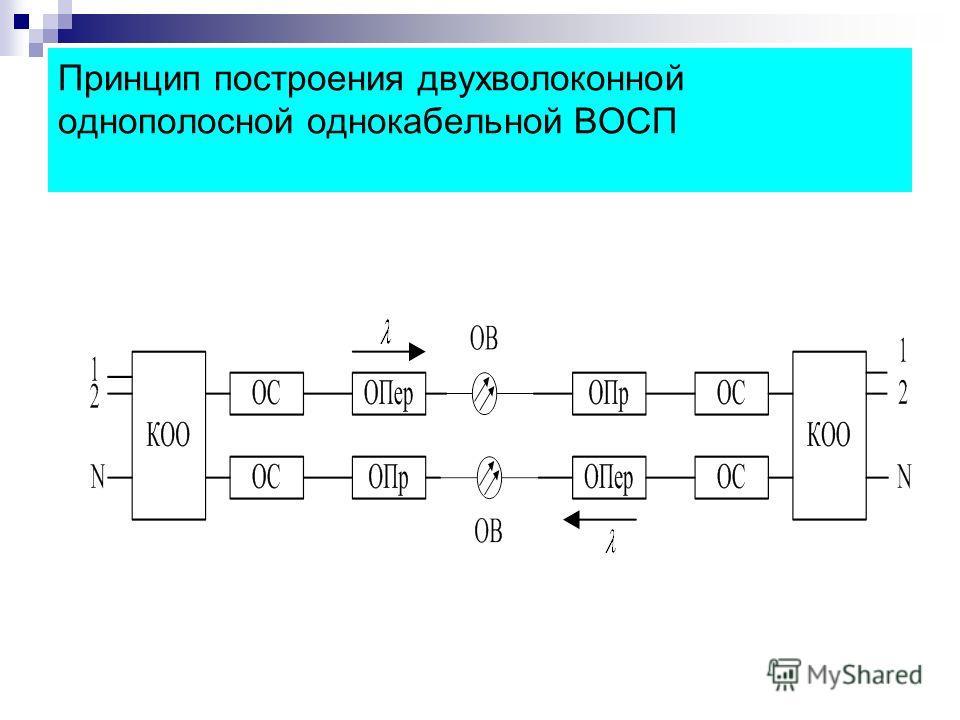 Принцип построения двухволоконной однополосной однокабельной ВОСП