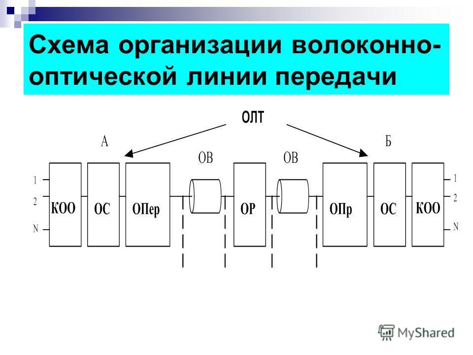 Схема организации волоконно- оптической линии передачи