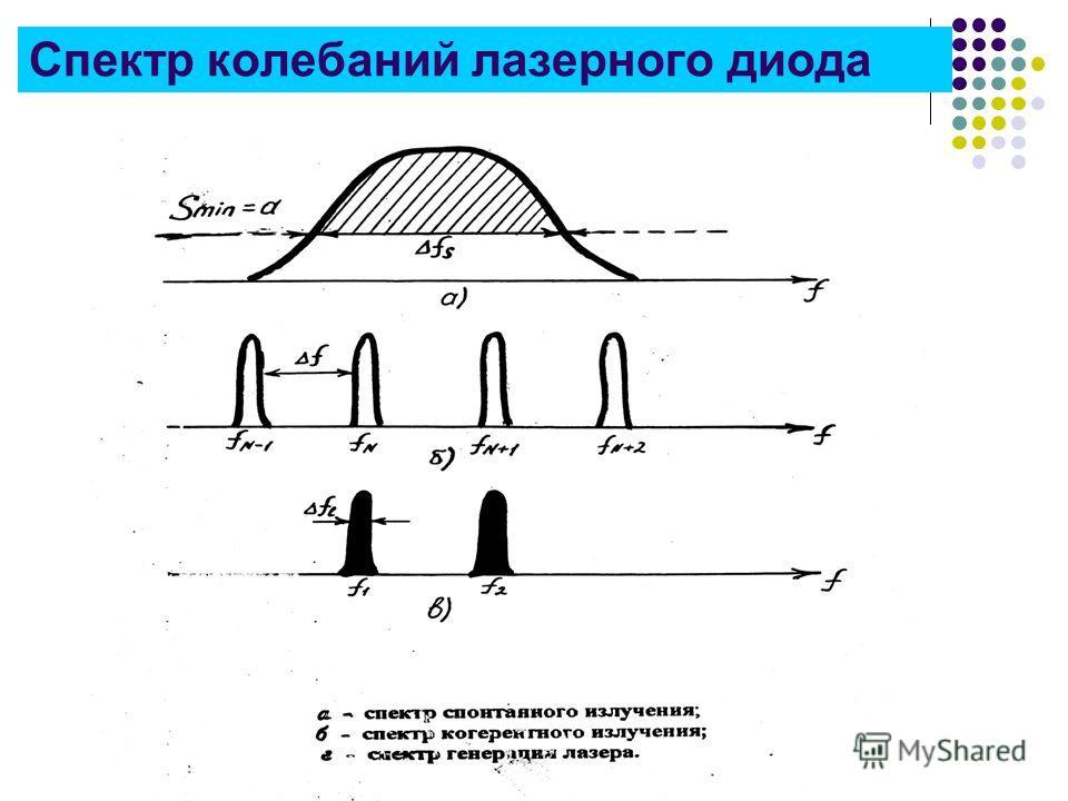 Спектр колебаний лазерного диода