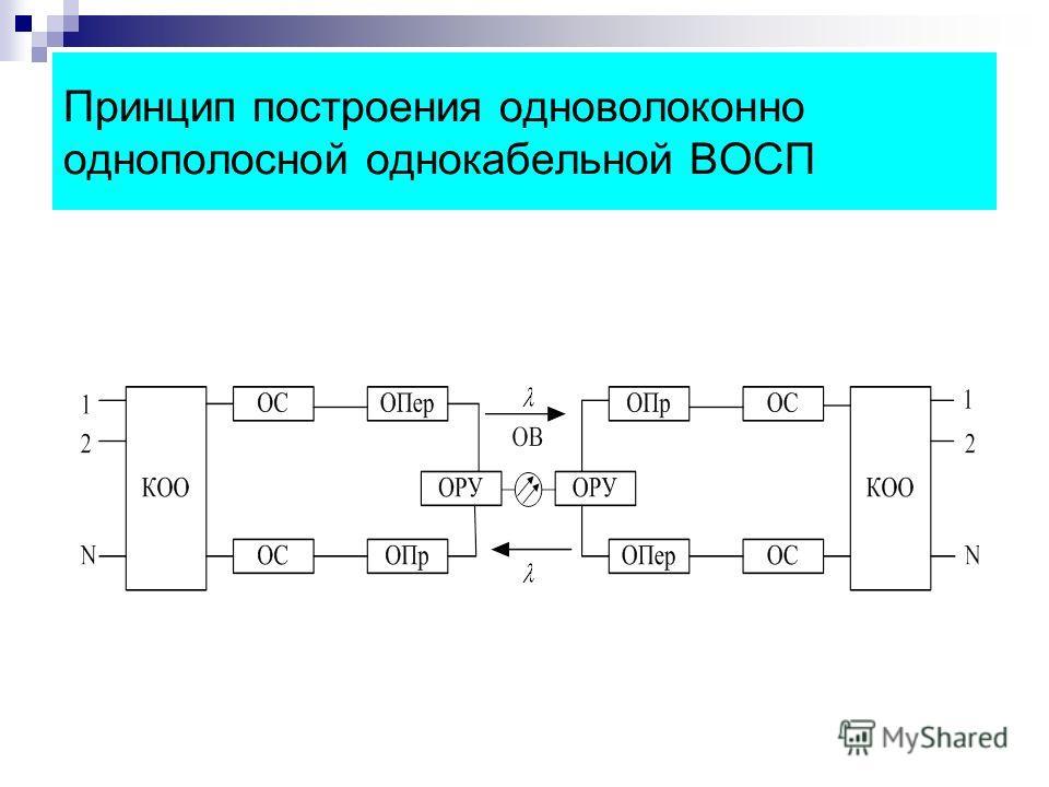 Принцип построения одноволоконно однополосной однокабельной ВОСП