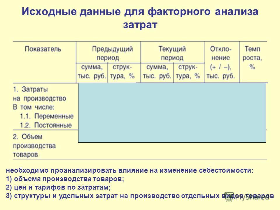 Исходные данные для факторного анализа затрат необходимо проанализировать влияние на изменение себестоимости: 1) объема производства товаров; 2) цен и тарифов по затратам; 3) структуры и удельных затрат на производство отдельных видов товаров 656861