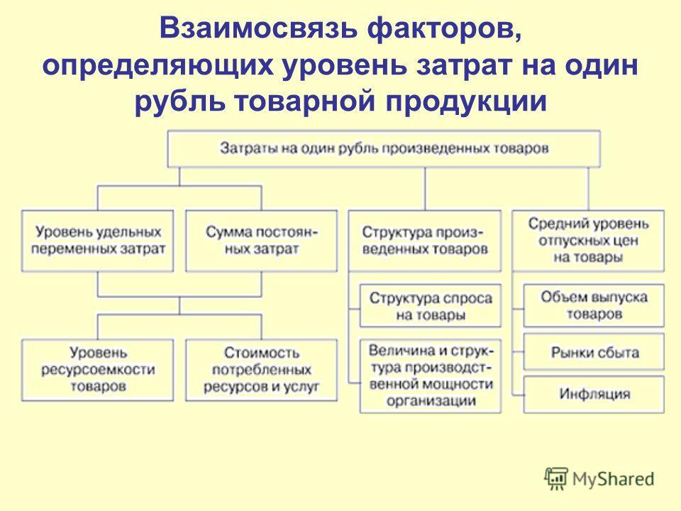 Взаимосвязь факторов, определяющих уровень затрат на один рубль товарной продукции