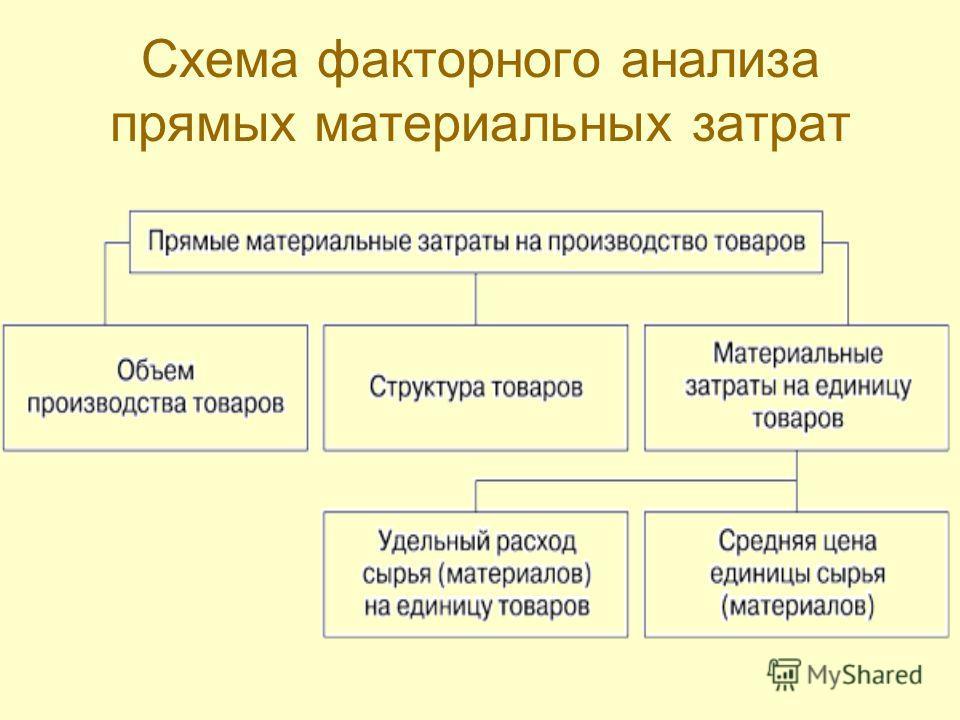 Схема факторного анализа прямых материальных затрат