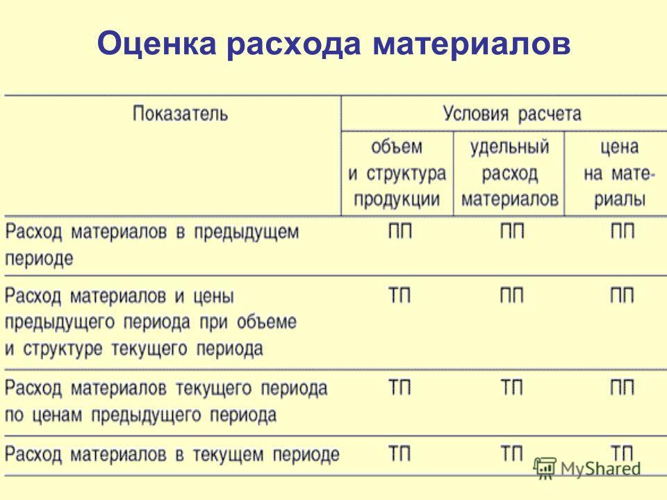 Оценка расхода материалов