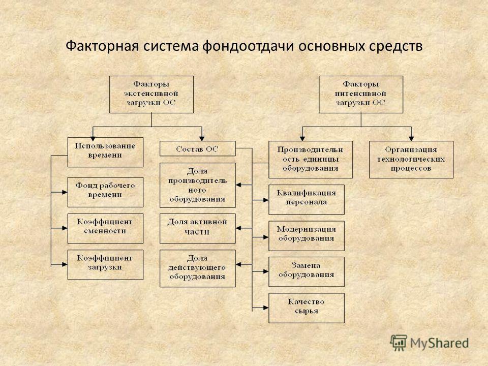 Факторная система фондоотдачи основных средств