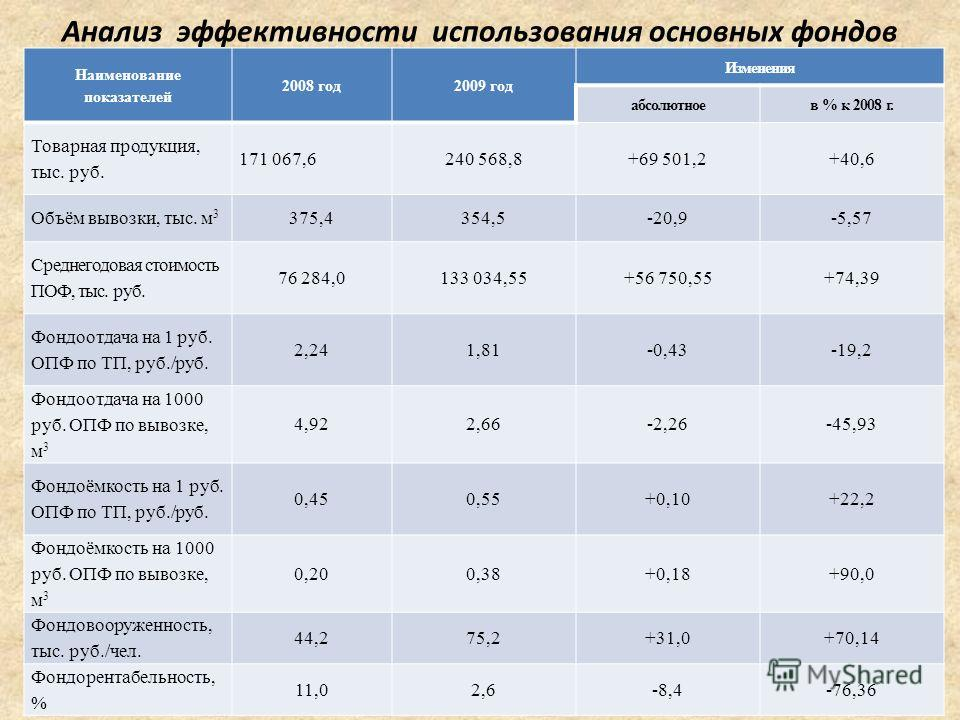Шпаргалка анализ использования основных производственных фондов