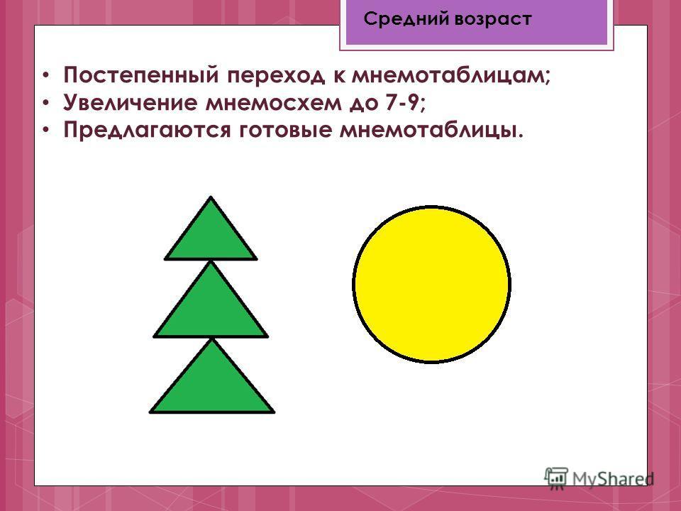 Средний возраст Постепенный переход к мнемотаблицам; Увеличение мнемосхем до 7-9; Предлагаются готовые мнемотаблицы.