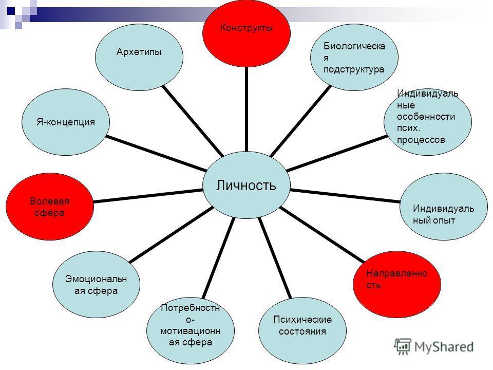 Функции состояний 1. Уравновешивание человека 2. Психическая регуляция 3. Адаптация 4. Слаживание 5. Активная организация взаимодействия 6. Интеграция