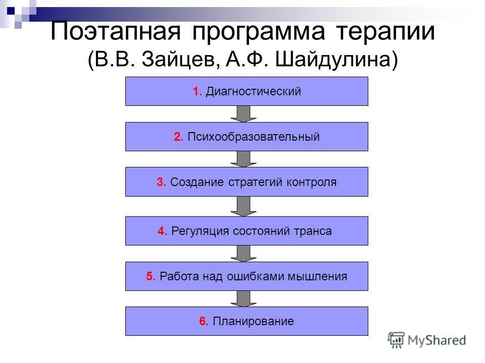 Этапы психодрамотерапии А. Щербакова Создание личного мифа о своем болезненном состоянии Проработка раннего детского опыта Разыгрывание истории о своем Большом марафоне Работа с генограммой