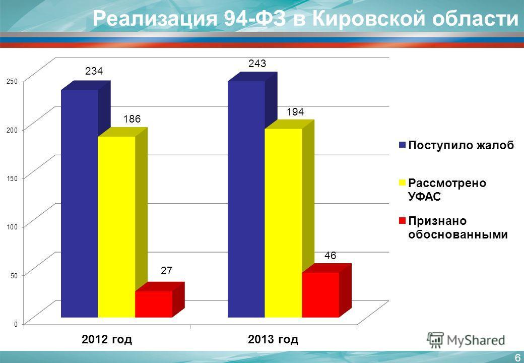 6 Реализация 94-ФЗ в Кировской области