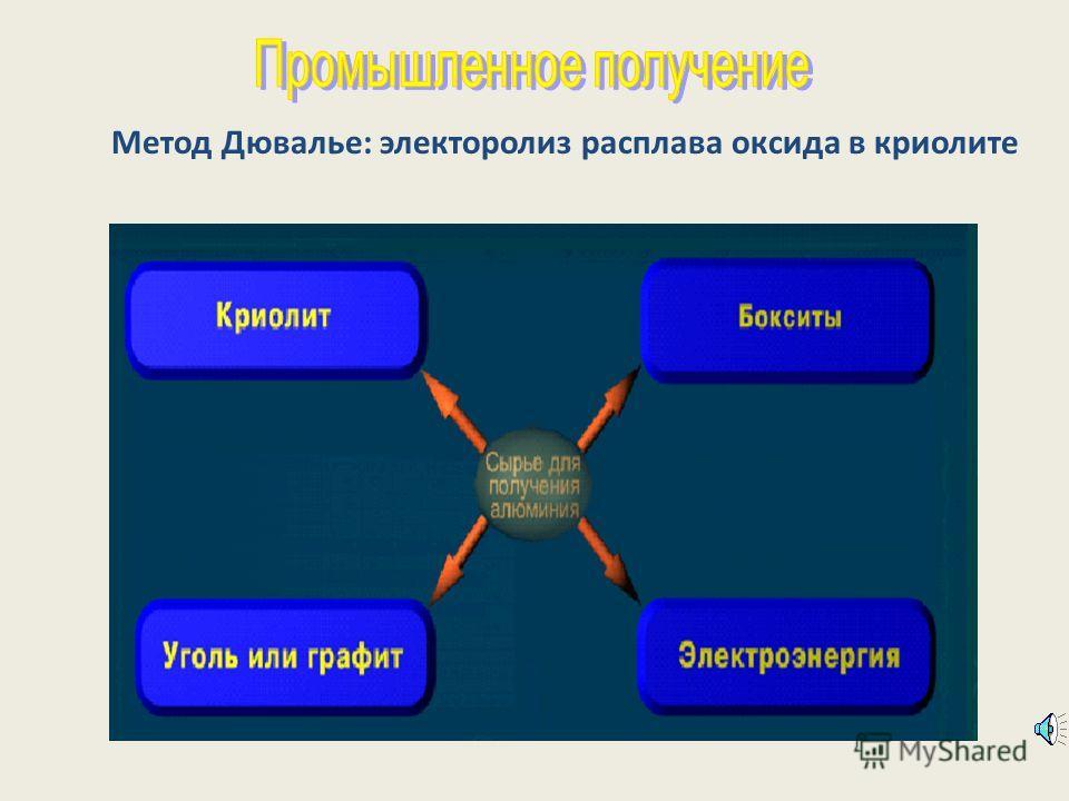 Метод Дювалье: электоролиз расплава оксида в криолите