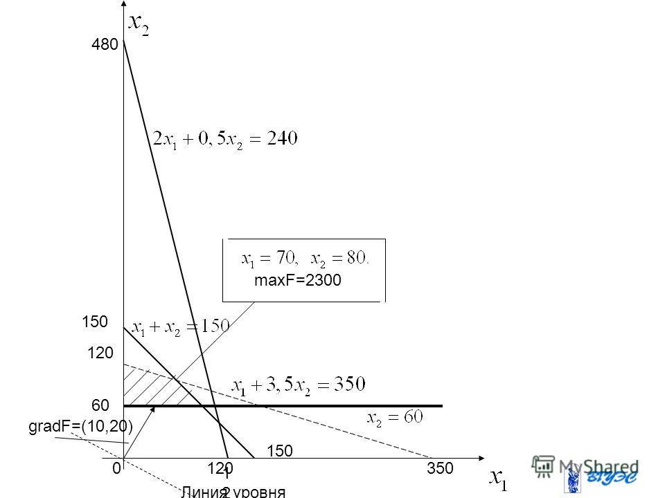 0 120120 480 150 120 150 60 350 maxF=2300 Линия уровня gradF=(10,20)
