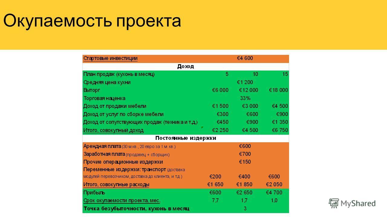 Окупаемость проекта