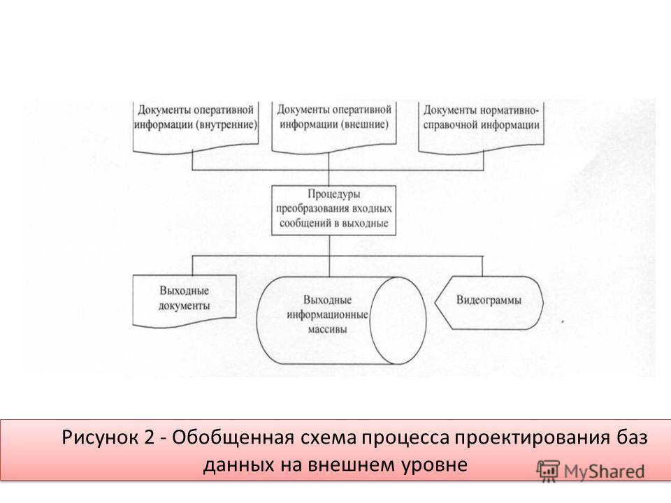 Рисунок 2 - Обобщенная схема процесса проектирования баз данных на внешнем уровне