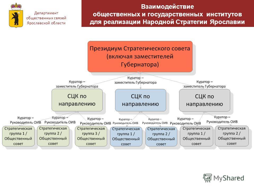 9 Взаимодействие общественных и государственных институтов для реализации Народной Стратегии Ярославии Департамент общественных связей Ярославской области