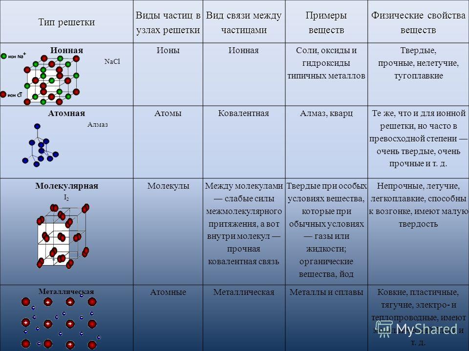 Тип решетки Виды частиц в узлах решетки Вид связи между частицами Примеры веществ Физические свойства веществ Ионная NaCl ИоныИонная Соли, оксиды и гидроксиды типичных металлов Твердые, прочные, нелетучие, тугоплавкие Атомная Алмаз АтомыКовалентнаяАл