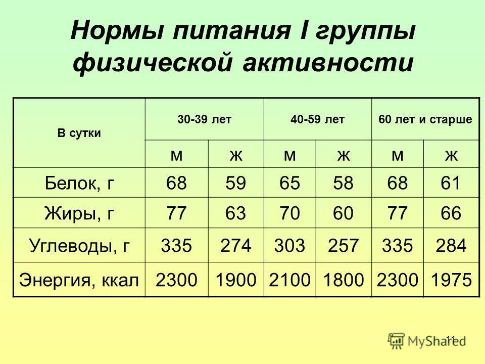 11 Нормы питания I группы физической активности В сутки 30-39 лет40-59 лет60 лет и старше мжмжмж Белок, г685965586861 Жиры, г776370607766 Углеводы, г335274303257335284 Энергия, ккал230019002100180023001975