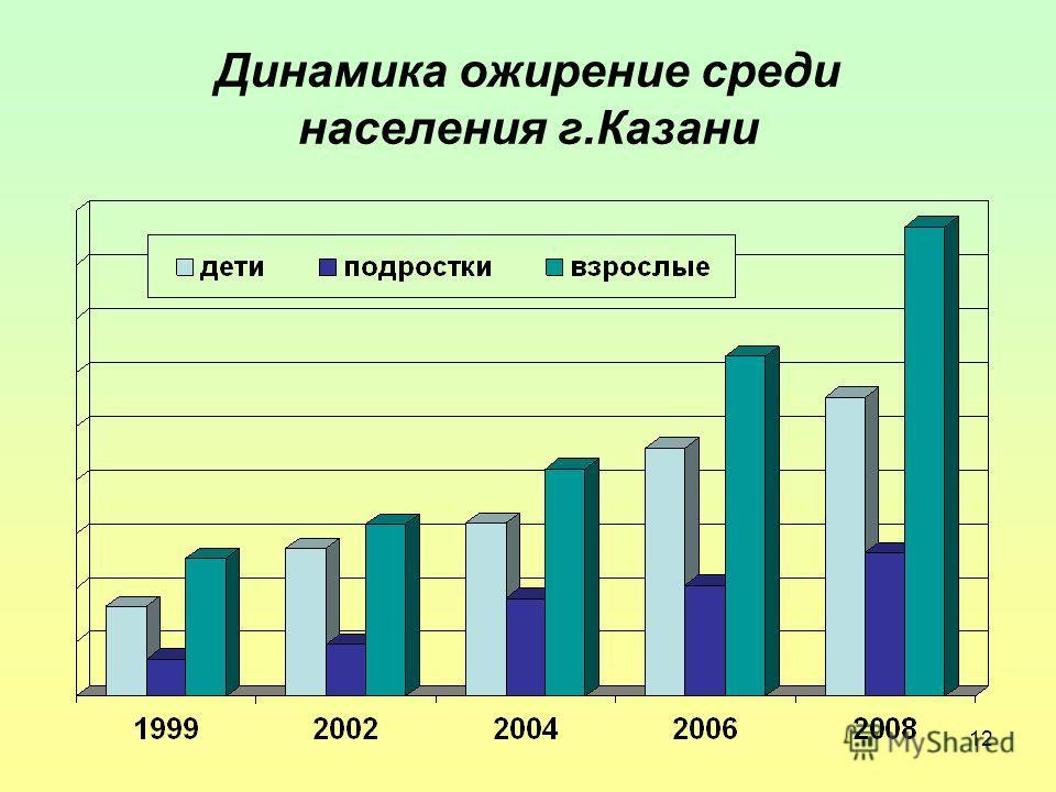 12 Динамика ожирение среди населения г.Казани
