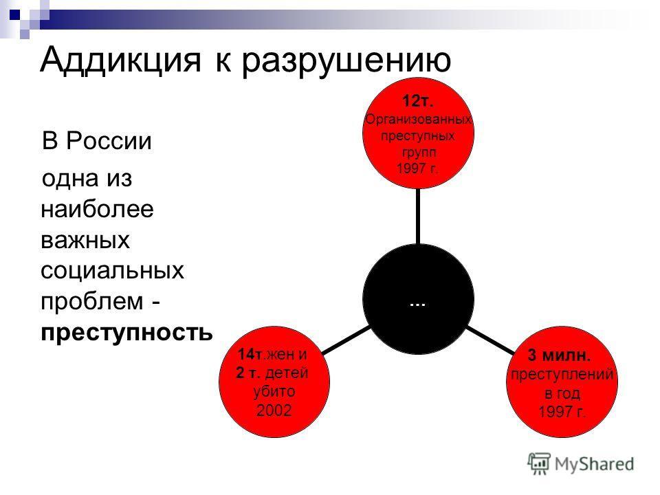 Аддикция к разрушению В России одна из наиболее важных социальных проблем - преступность … 12т. Организованных преступных групп 1997 г. 3 милн. преступлений в год 1997 г. 14т.жен и 2 т. детей убито 2002