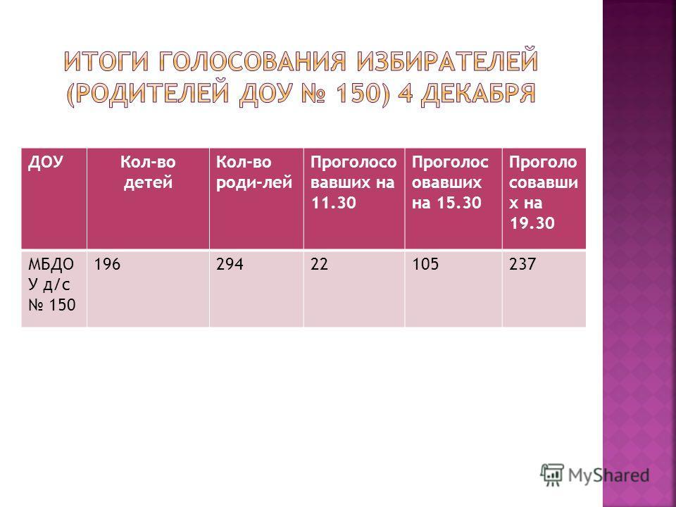 ДОУКол-во детей Кол-во роди-лей Проголосо вавших на 11.30 Проголос овавших на 15.30 Проголо совавши х на 19.30 МБДО У д/с 150 19629422105237