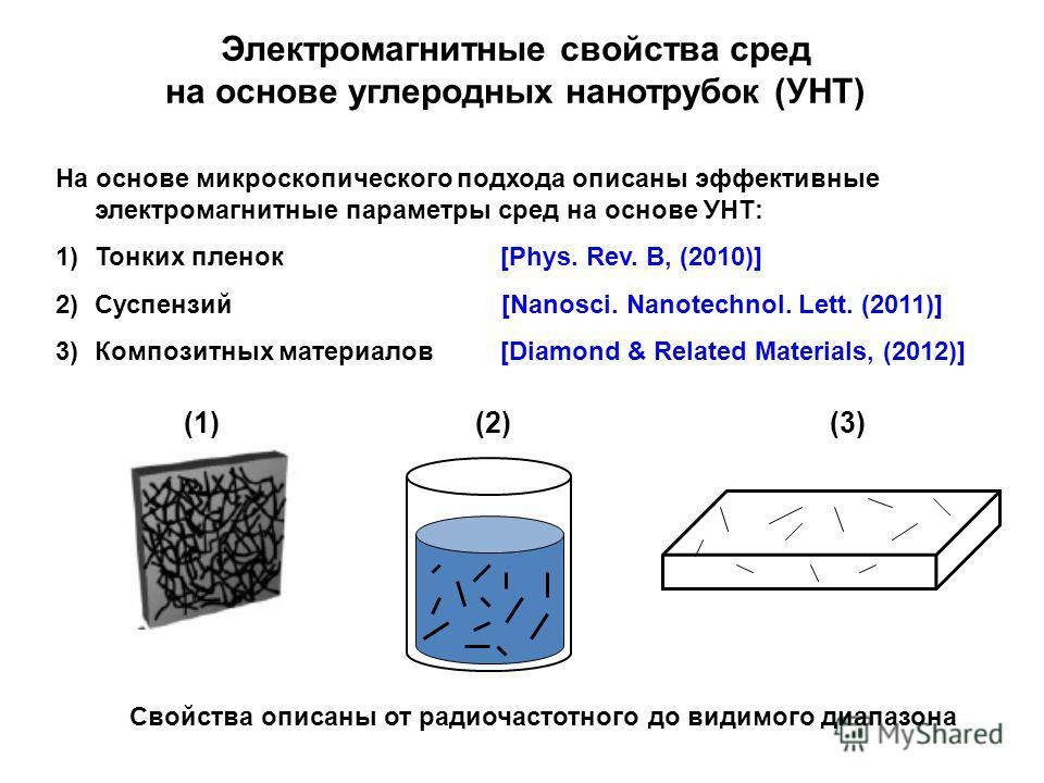 Электромагнитные свойства сред на основе углеродных нанотрубок (УНТ) На основе микроскопического подхода описаны эффективные электромагнитные параметры сред на основе УНТ: 1)Тонких пленок [Phys. Rev. B, (2010)] 2)Суспензий [Nanosci. Nanotechnol. Lett
